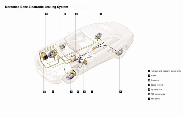 Mercedes sensotronic brake system sbc mercedes for Mercedes benz sensotronic brake control sbc