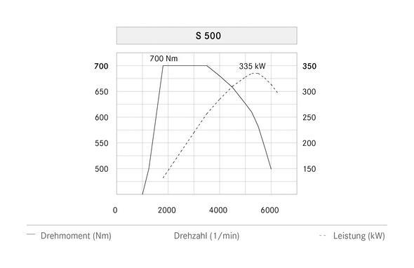 S-Klasse W222, S 500 (2013) - Leistungsdigramm Text: deutsch