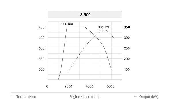 S-Klasse W222, S 500 (2013) - Leistungsdigramm Text: englisch