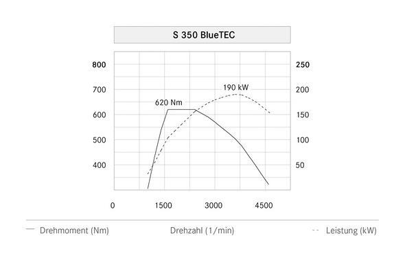 S-Klasse, W222, S 350 BlueTEC (2013) - Leistungsdigramm Text: deutsch