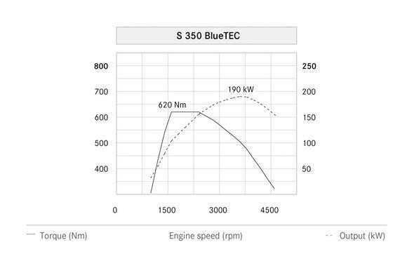 S-Klasse, W222, S 350 BlueTEC (2013) - Leistungsdigramm Text: englisch