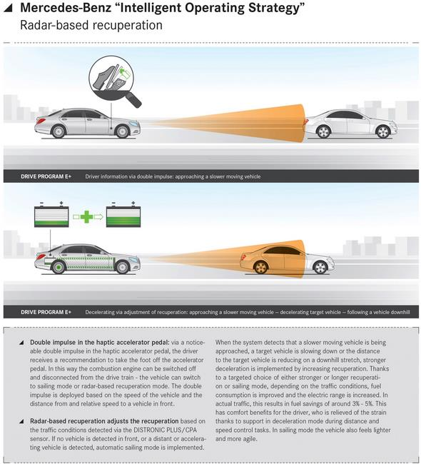 S 500 PLUG-IN HYBRID graph. Intelligent operating system.