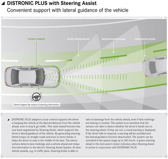 Mercedes-Benz E-Klasse Infografiken