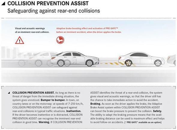 Mercedes-Benz CLA Infografiken