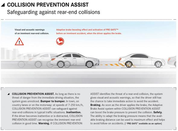 Mercedes-Benz CLA Infografik Collision Prevention Assist