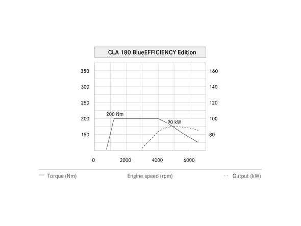 CLA 180 Blue EFFICIENCY Leistungsdiagramm (C 117) 2013