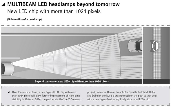 MULTIBEAM LED headlamps beyond tomorrow New LED chip with more than 1024 pixels