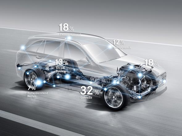 """Mercedes-Benz GLC. Mit dem Entwicklungstool """"Energiegläsernes Fahrzeug"""" können die Entwickler feststellen, wo die Energie hinfließt und gezielt die Effizienz steigern."""