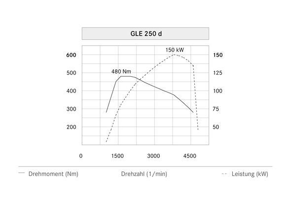 Mercedes-Benz GLE 250 d (W 166) 2015, Leistungsdiagramm, power diagram