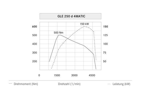Mercedes-Benz GLE 250 d 4MATIC (W 166) 2015, Leistungsdiagramm, power diagram