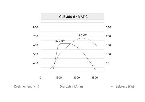 Mercedes-Benz GLE 350 d 4MATIC, 2015, Leistungsdiagramm, power diagram