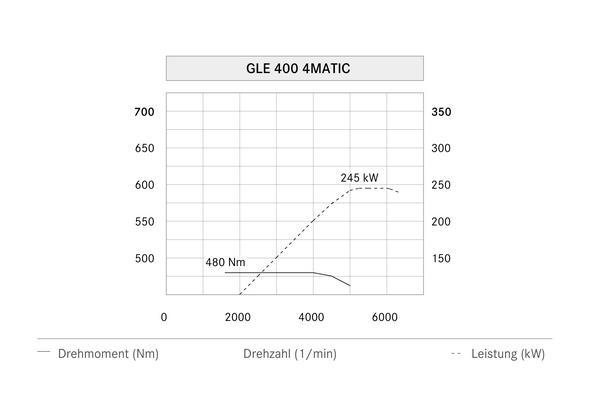 Mercedes-Benz GLE 400 4MATIC 2015, Leistungsdiagramm, power diagram