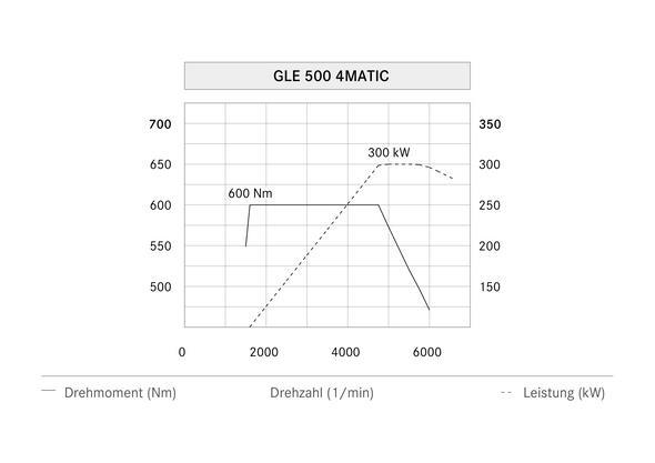 Mercedes-Benz GLE 500 4MATIC (W 166) 2015, Leistungsdiagramm, power diagram