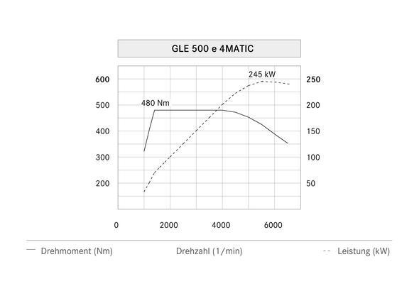 Mercedes-Benz GLE 500 e 4MATIC (W 166) 2015, Leistungsdiagramm, power diagram