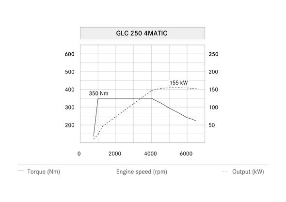 Mercedes-Benz GLC, Leistungsdiagramm GLC 250 4MATIC. Mercedes-Benz GLC, performance chart, GLC 250 4MATIC