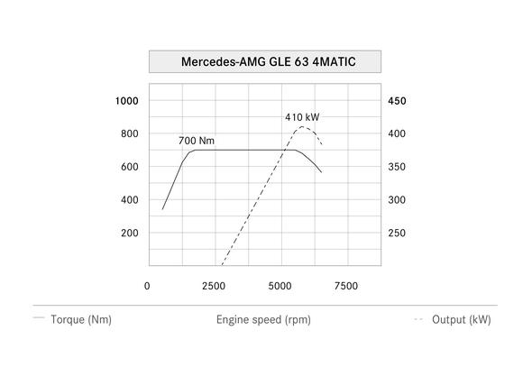 Mercedes-AMG GLE 63 4MATIC (W 166) 2015, Leistungsdiagramm, power diagram
