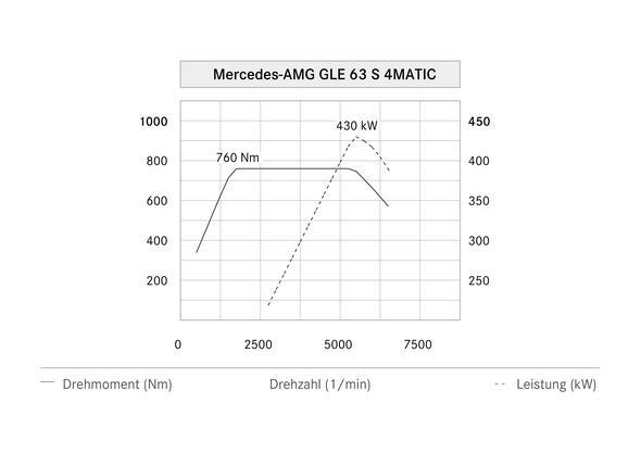 Mercedes-AMG GLE 63 S 4MATIC (W 166) 2015, Leistungsdiagramm, power diagram