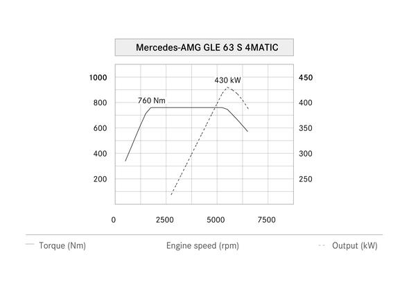 Mercedes-AMG GLE 63 S 4MATIC (W 166) 2015, Leistungsdiagramm, power diagram