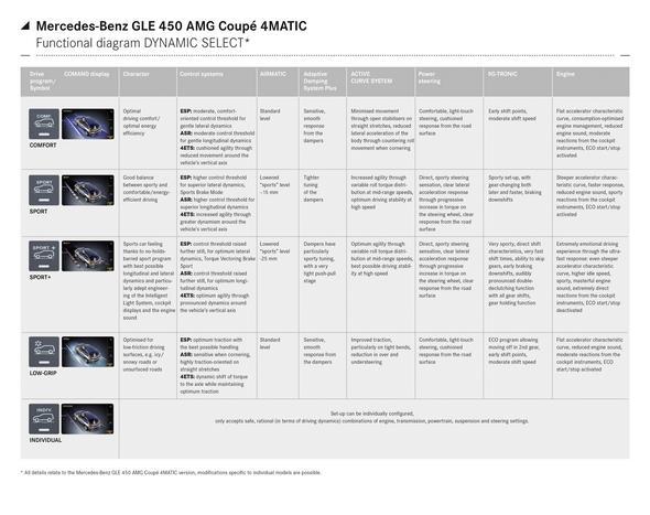 Mercedes-Benz GLE 450 AMG Coupé 4MATIC (C 292) 2015, funktional diagram DYNAMIC SELECT