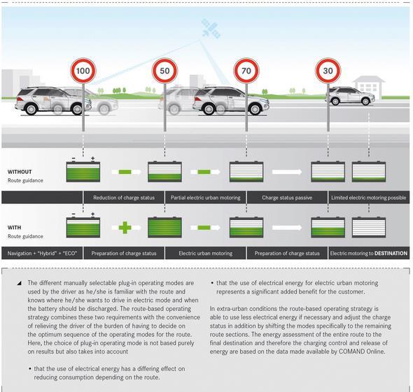 Mercedes-Benz GLE (W 166) 2015,  infographics Intelligent Powertrain Management GLE 500 e