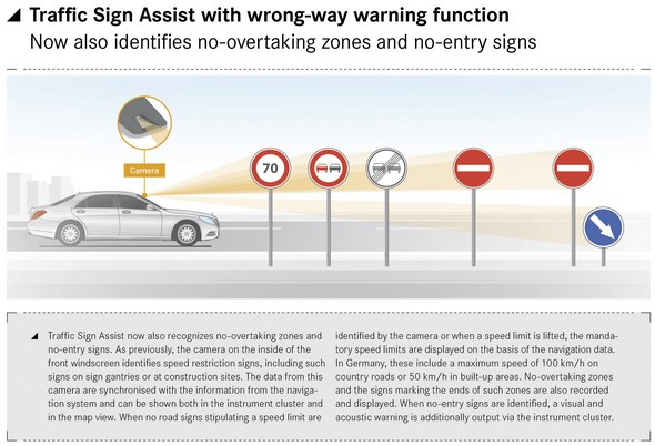 Mercedes-Benz S-Klasse (W 222) 2013, Traffic Sign Assist