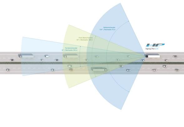 Funktionsübersicht Mercedes-Benz Actros mit Highway Pilot