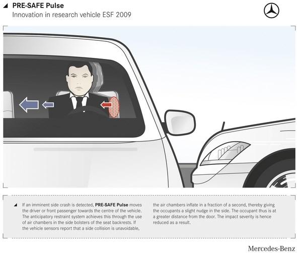 PRE-SAFE Pulse