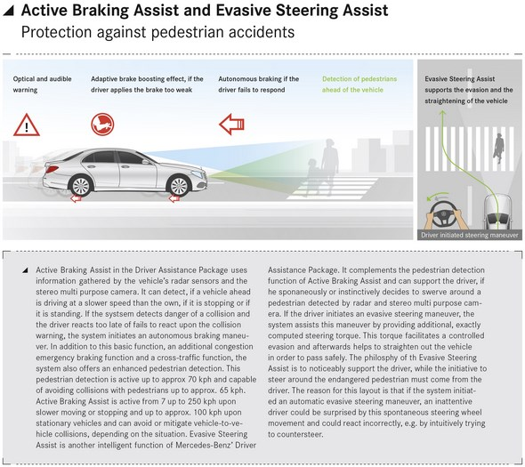 Active Braking Assist and Evasive Steering Assist