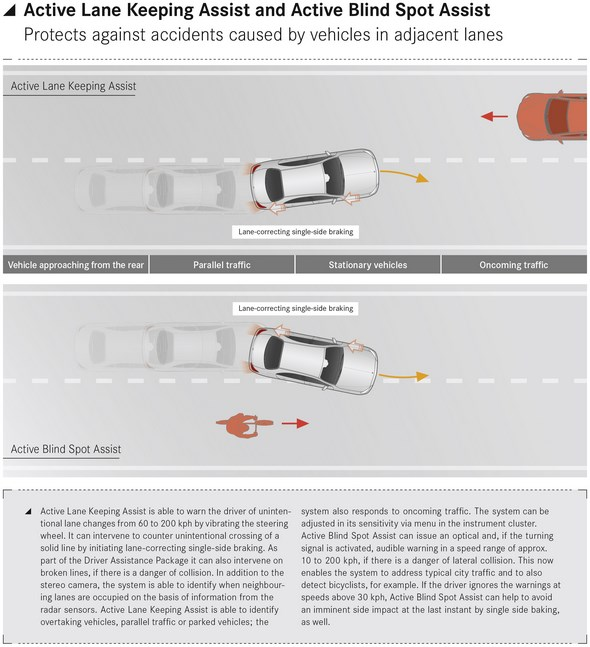 Active Lane Keeping Assist and Active Blind Spot Assist