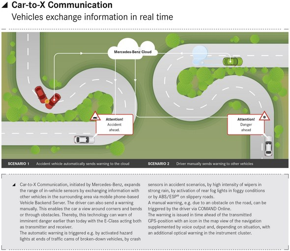 Car-to-X Communication