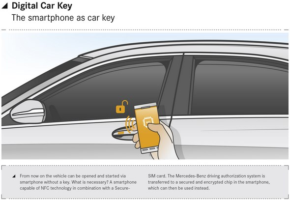 Digital Car Key