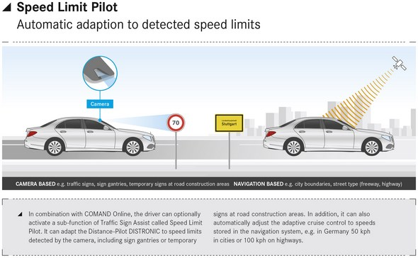 Speed Limit Pilot
