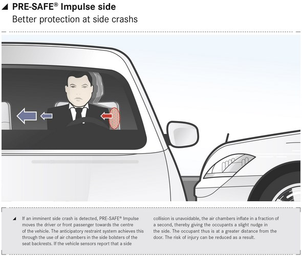 PRE-SAFE Impulse side
