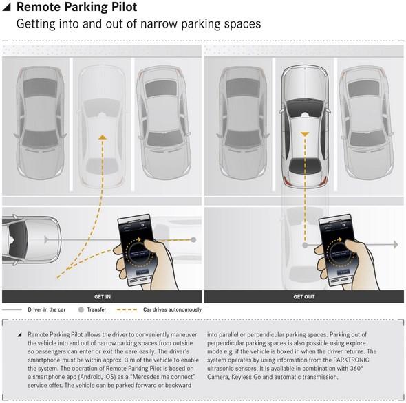 Remote Parking Pilot
