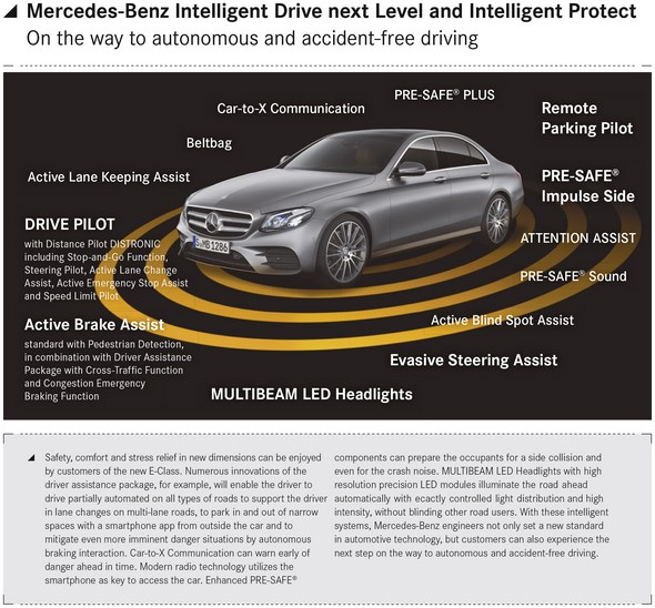 Intelligent Drive and Intelligent Protect