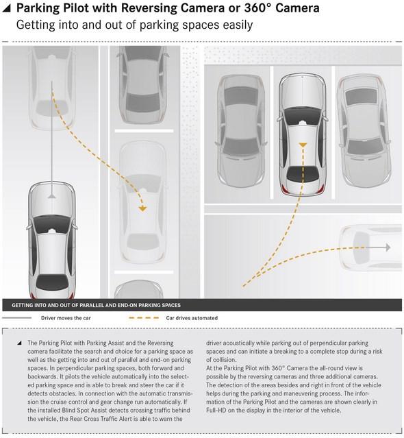 Parking Pilot with Reversing Camera or 360° Camera
